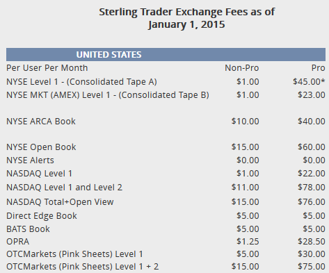 Day Trading Stock Quotes Data Level I And Level II BeDayTrader Amazing Level 2 Stock Quotes
