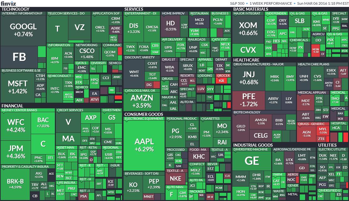 Free stock screeners
