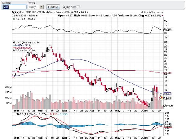 stockcharts