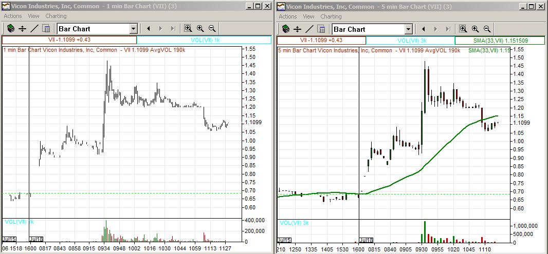 Low float stocks