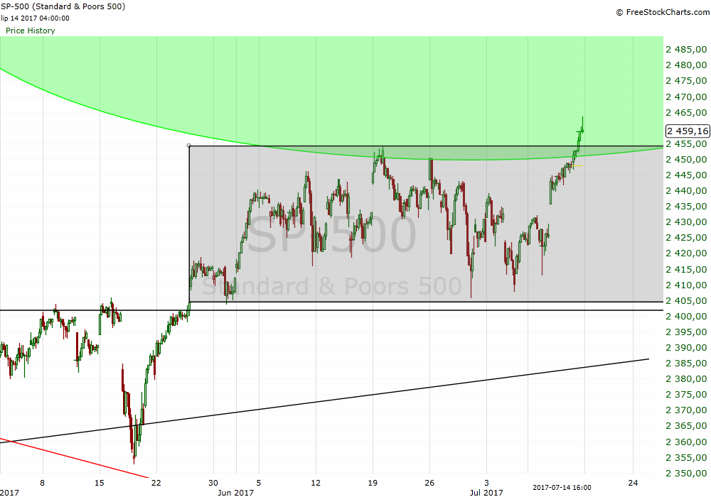 S&P 500 analysis