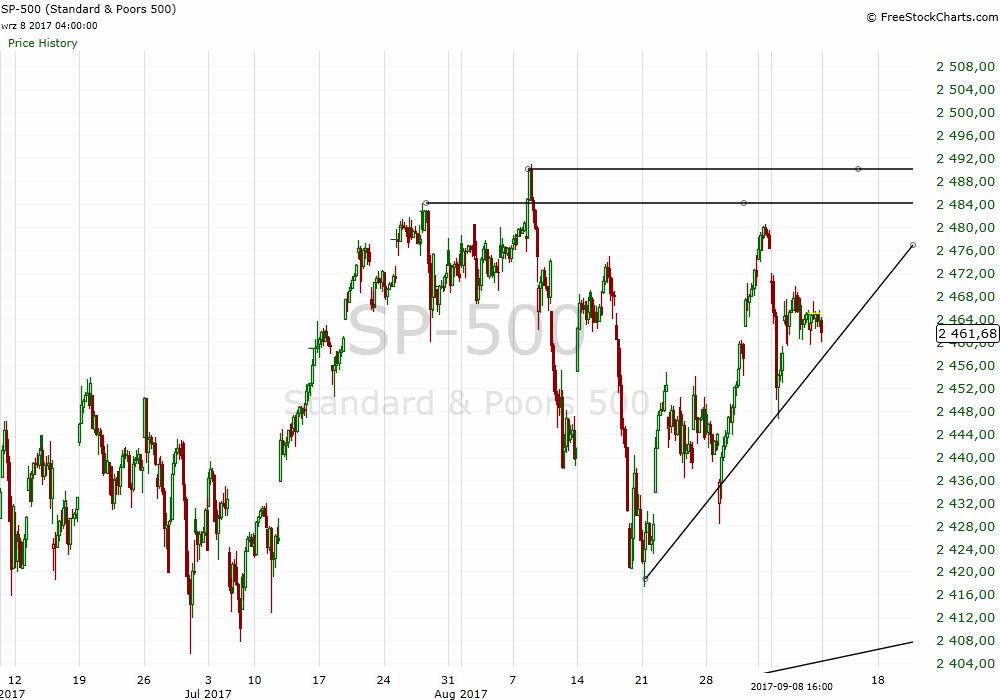 S&P 500 analysis